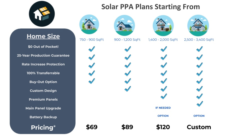 solar-ppa-lease-rates