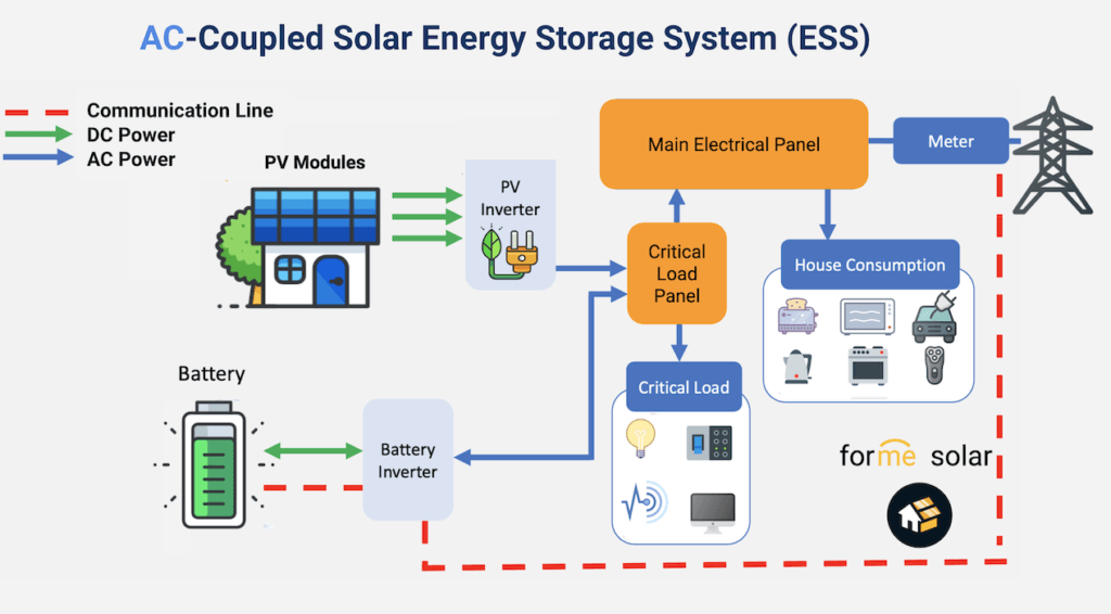 ac coupled solar battery ess