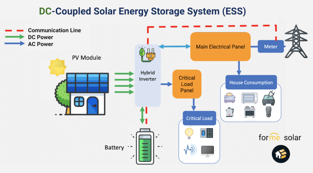 dc coupled solar battery ess