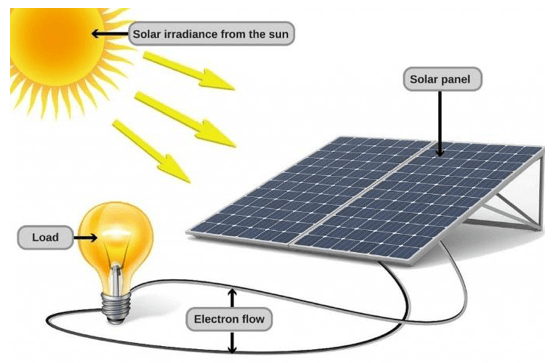 how does solar work solar inverter