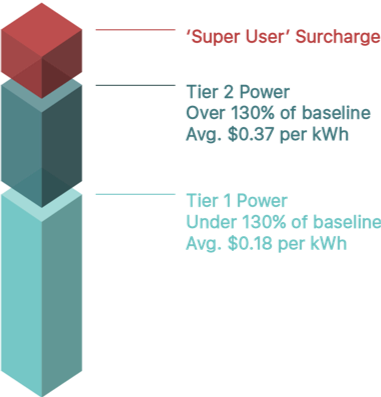 grid pricing san diego