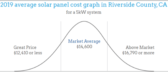 solar panel costs in riverside