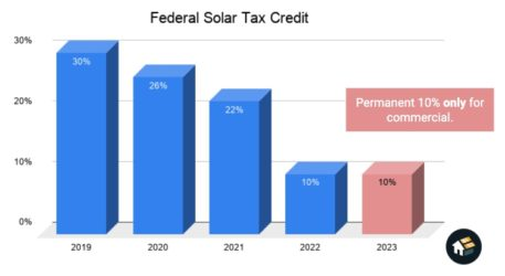 itc federal solar tax credit commercial