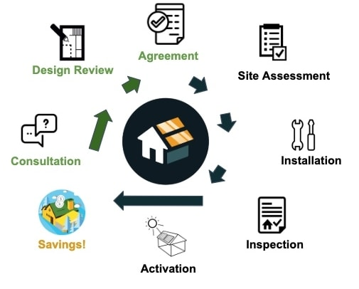 forme impact all in one agreement site assessment