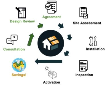 orme impact all in one agreement site assessment